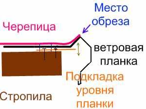 Ветровая планка монтаж по Харьковски